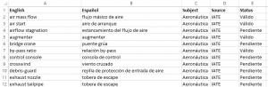 Cómo reutilizar glosarios de Excel en herramientas TAO: memoQ